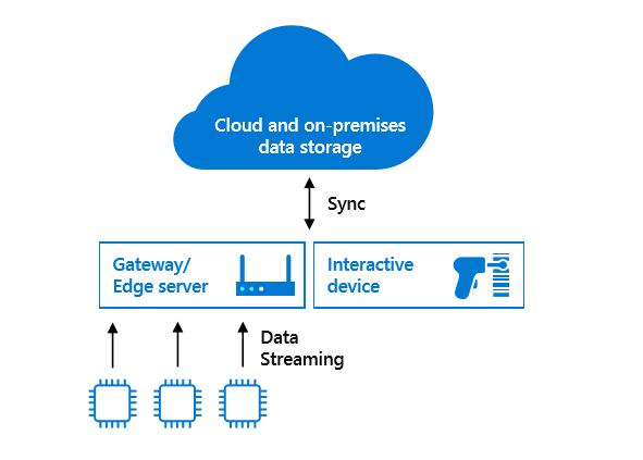 cloud_data_streaming