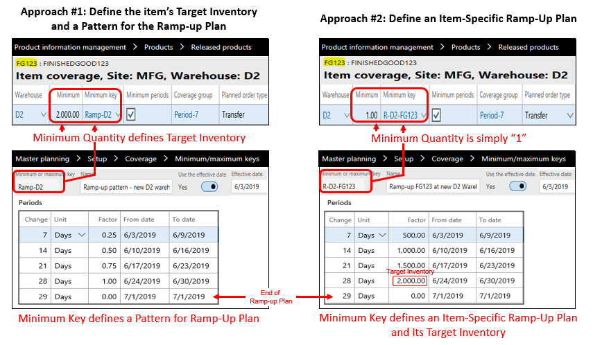 Figure 1: Two Approaches to the Inventory Ramp-up Plan for a new Distribution Center