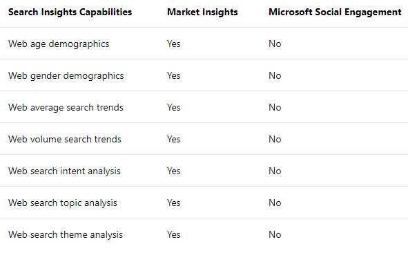 search_insights_capabilities_overview